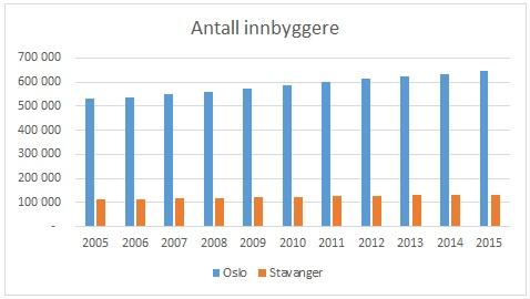 Innbyggere_Oslo_Stv