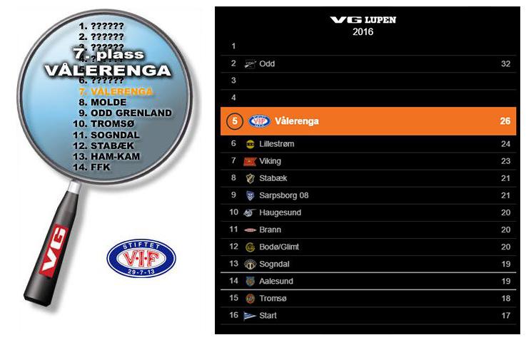 VG tippet oss i 2004 på en sjuendeplass. I år tror de det vil gå noe bedre. 2004 er et fint år å sammenligne årets sesong med.