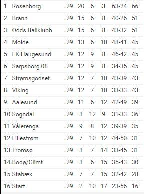 tabellen-for-siste-runde